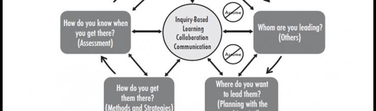 Collaboration – Get to the End-in-Mind Together